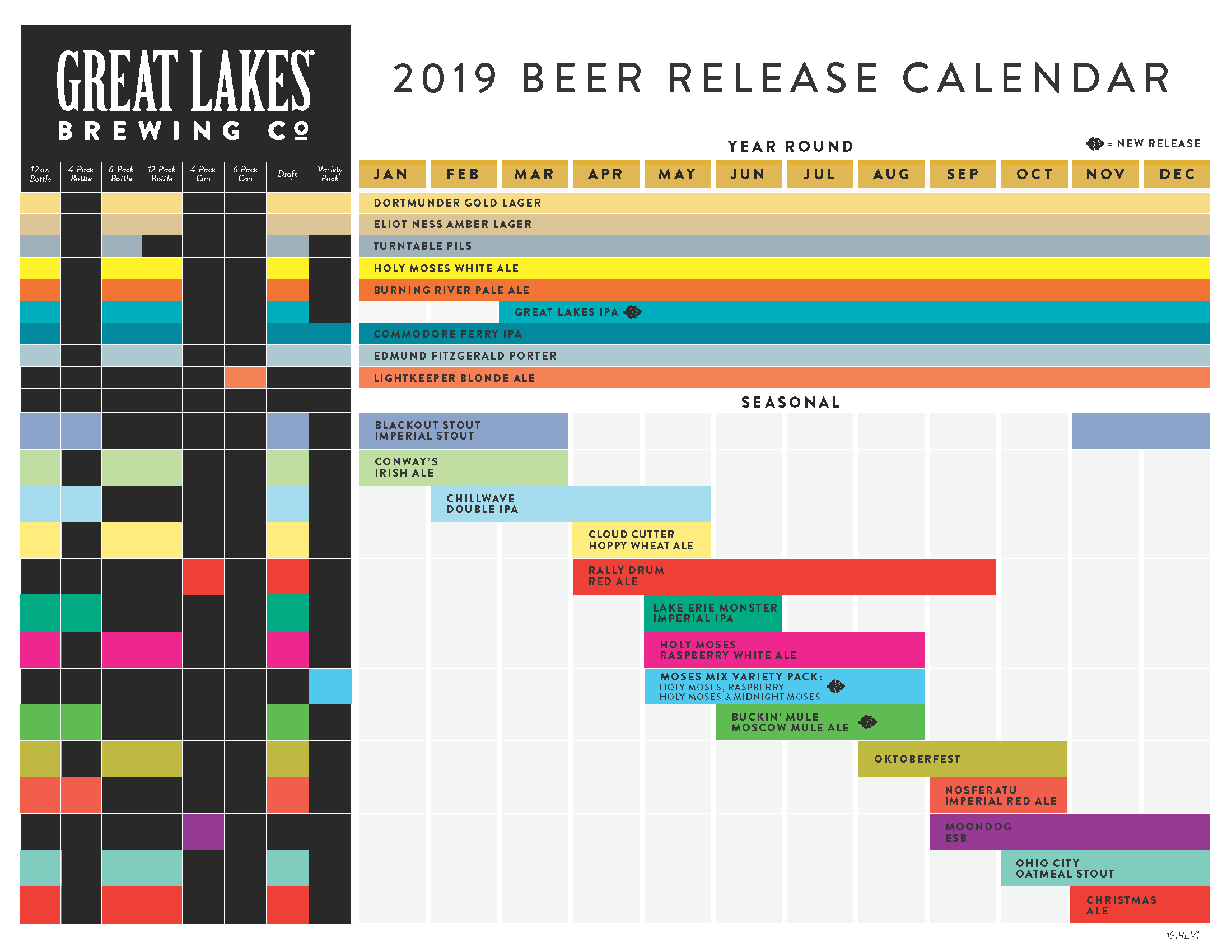 Great Lakes Brewing Company 2019 Beer Lineup
